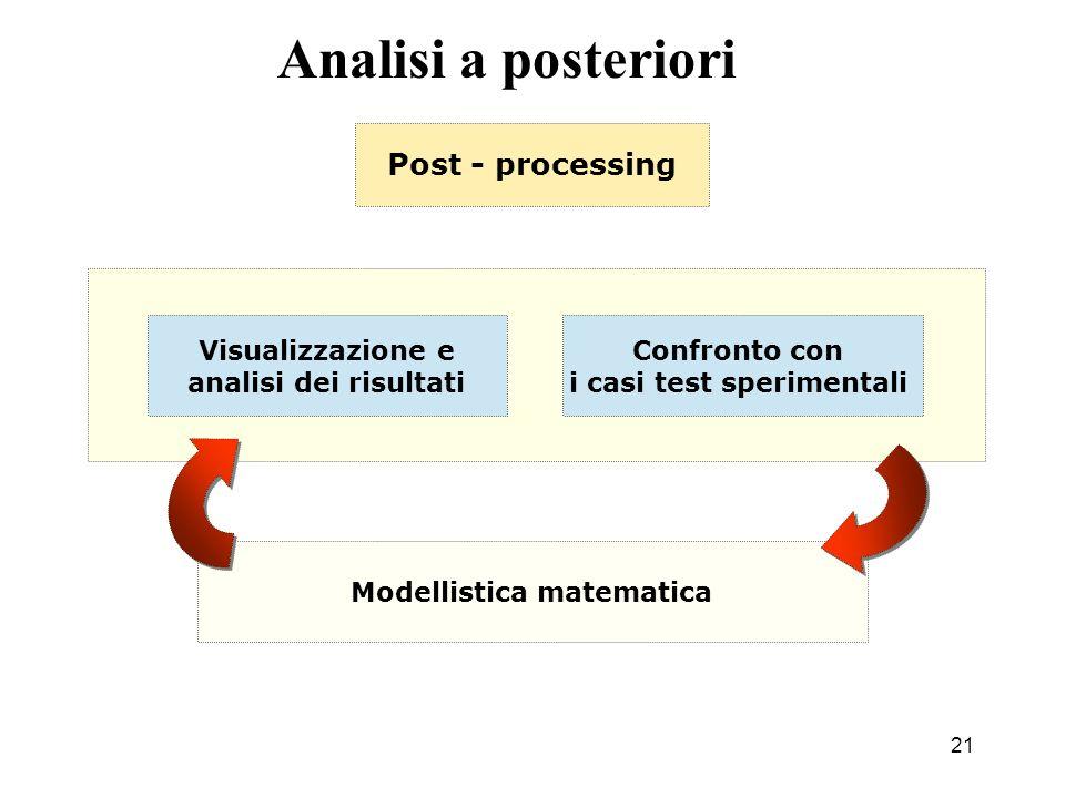 21 Post - processing Visualizzazione e analisi dei risultati Modellistica matematica Analisi a posteriori Confronto con i casi test sperimentali