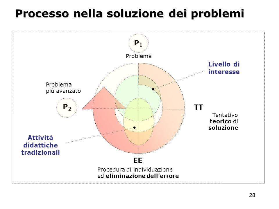 28 Problema Tentativo teorico di soluzione Procedura di individuazione ed eliminazione dellerrore Processo nella soluzione dei problemi P1P1 Problema