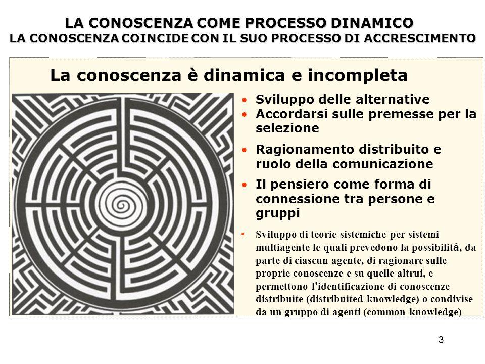3 LA CONOSCENZA COME PROCESSO DINAMICO LA CONOSCENZA COME PROCESSO DINAMICO LA CONOSCENZA COINCIDE CON IL SUO PROCESSO DI ACCRESCIMENTO La conoscenza