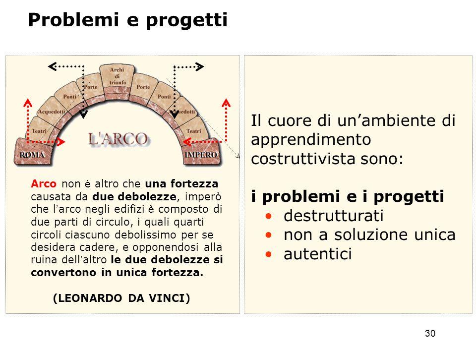30 Il cuore di unambiente di apprendimento costruttivista sono: i problemi e i progetti destrutturati non a soluzione unica autentici Arco non è altro