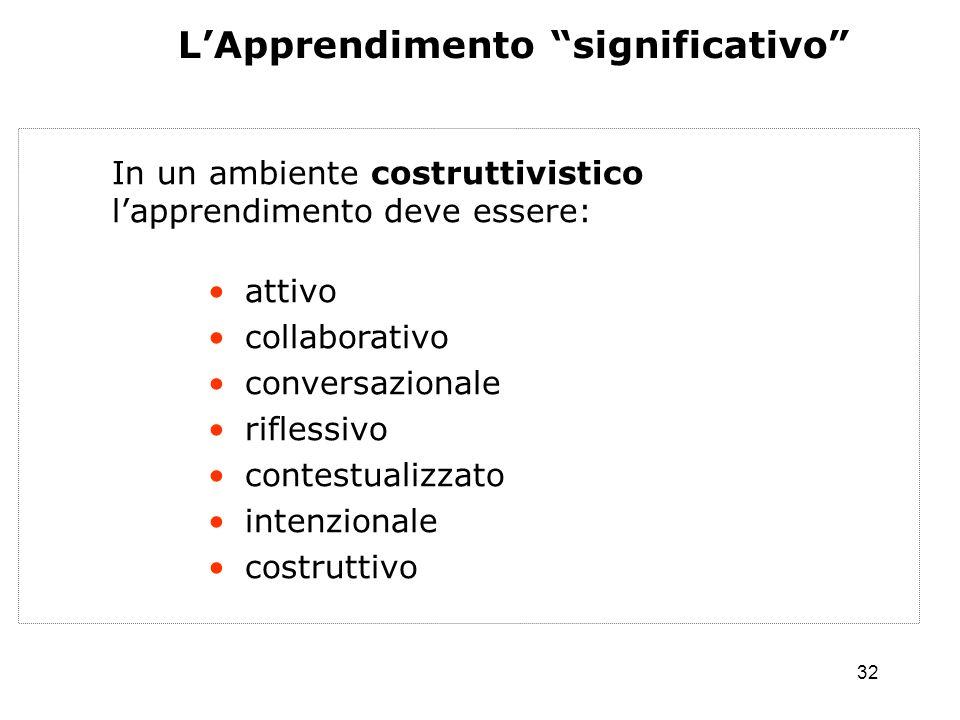 32 LApprendimento significativo In un ambiente costruttivistico lapprendimento deve essere: attivo collaborativo conversazionale riflessivo contestual