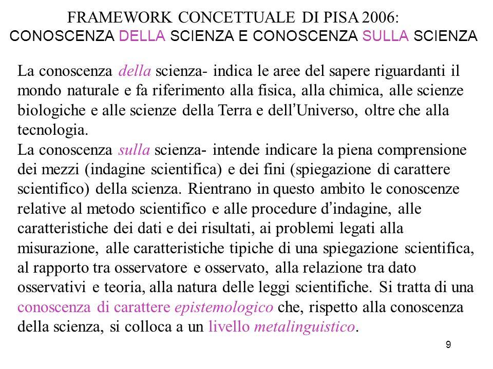 9 FRAMEWORK CONCETTUALE DI PISA 2006: CONOSCENZA DELLA SCIENZA E CONOSCENZA SULLA SCIENZA La conoscenza della scienza- indica le aree del sapere rigua