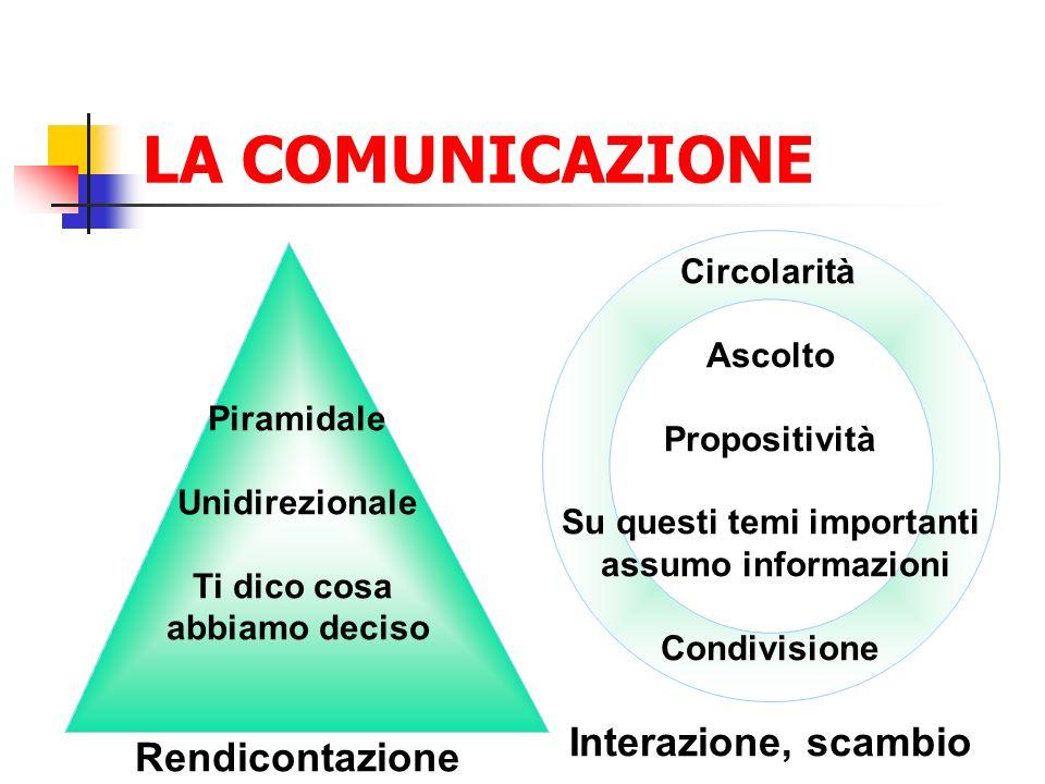 LA COMUNICAZIONE Piramidale Unidirezionale Ti dico cosa abbiamo deciso Rendicontazione Circolarità Ascolto Propositività Su questi temi importanti assumo informazioni Condivisione Interazione, scambio