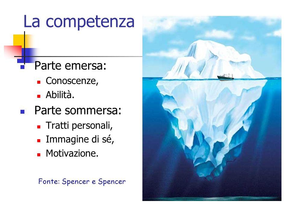 La competenza Parte emersa: Conoscenze, Abilità.