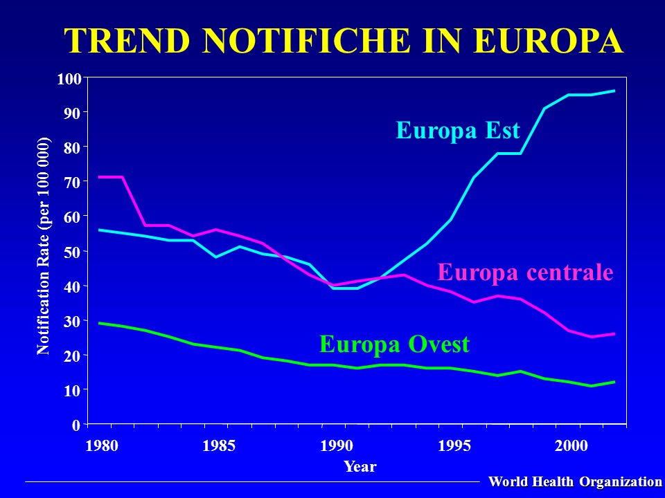 World Health Organization 0 10 20 30 40 50 60 70 80 90 100 19801985199019952000 Year Notification Rate (per 100 000) Europa Est Europa Ovest Europa ce