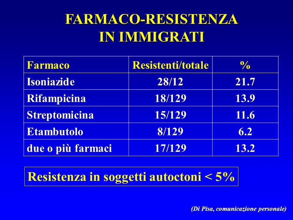 FARMACO-RESISTENZA IN IMMIGRATI Resistenza in soggetti autoctoni < 5% (Di Pisa, comunicazione personale) FarmacoResistenti/totale% Isoniazide28/1221.7 Rifampicina18/12913.9 Streptomicina15/12911.6 Etambutolo8/1296.2 due o più farmaci17/12913.2
