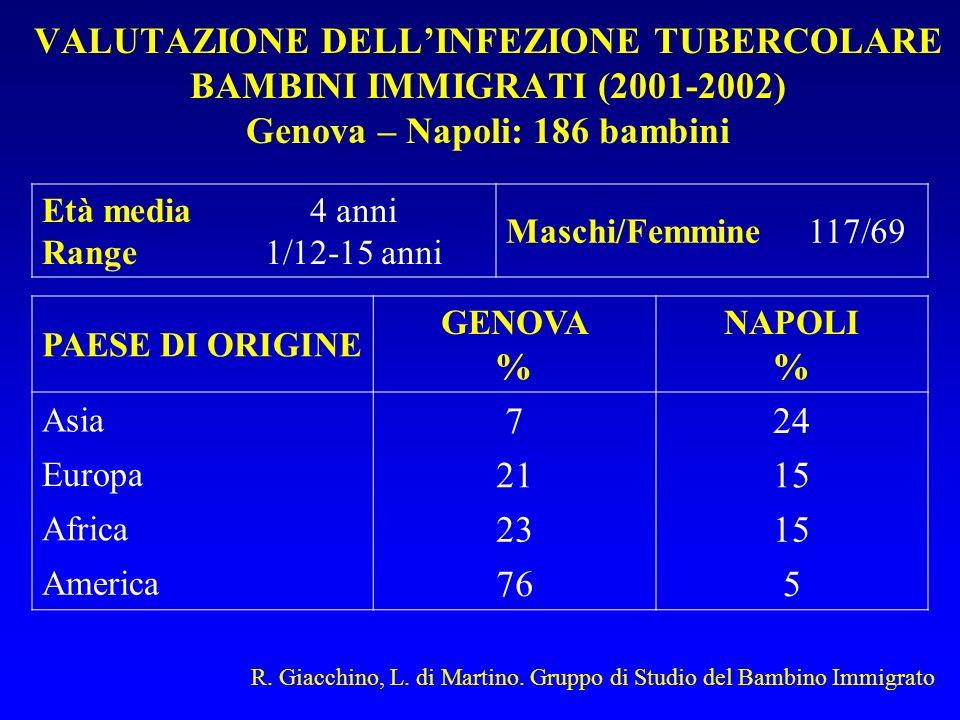VALUTAZIONE DELLINFEZIONE TUBERCOLARE BAMBINI IMMIGRATI (2001-2002) Genova – Napoli: 186 bambini Età media Range 4 anni 1/12-15 anni Maschi/Femmine117/69 PAESE DI ORIGINE GENOVA % NAPOLI % Asia 724 Europa 2115 Africa 2315 America 765 R.