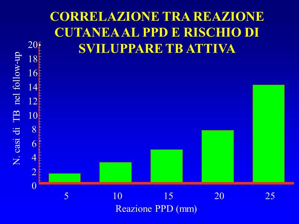 CORRELAZIONE TRA REAZIONE CUTANEA AL PPD E RISCHIO DI SVILUPPARE TB ATTIVA 0 2 4 6 8 10 12 14 16 18 20 510152025 Reazione PPD (mm) N.