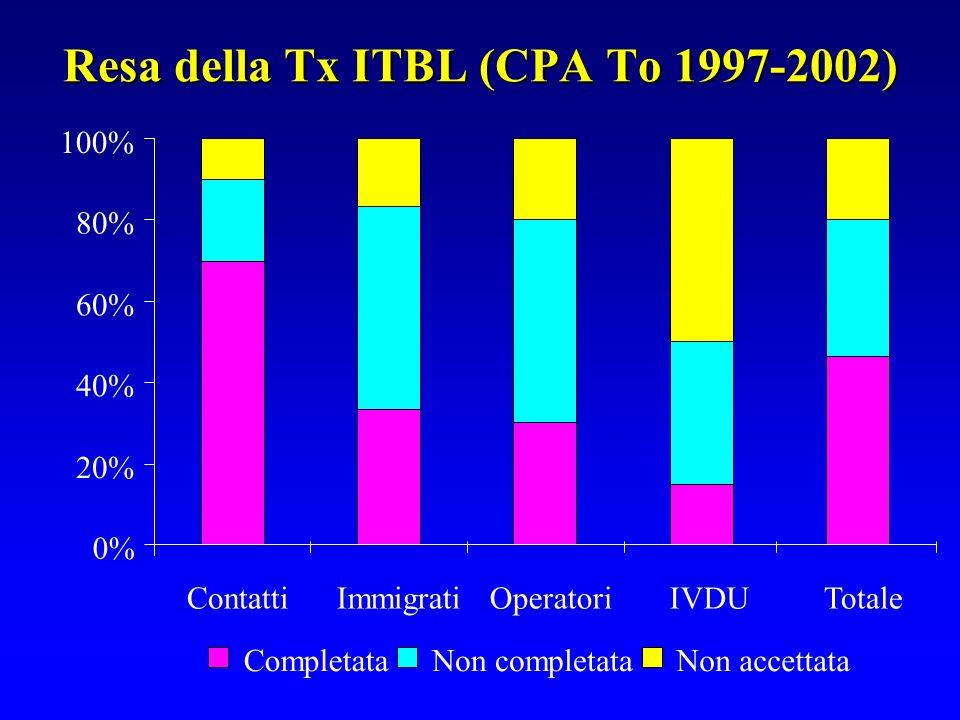 Resa della Tx ITBL (CPA To 1997-2002) 0% 20% 40% 60% 80% 100% ContattiImmigratiOperatoriIVDUTotale CompletataNon completataNon accettata