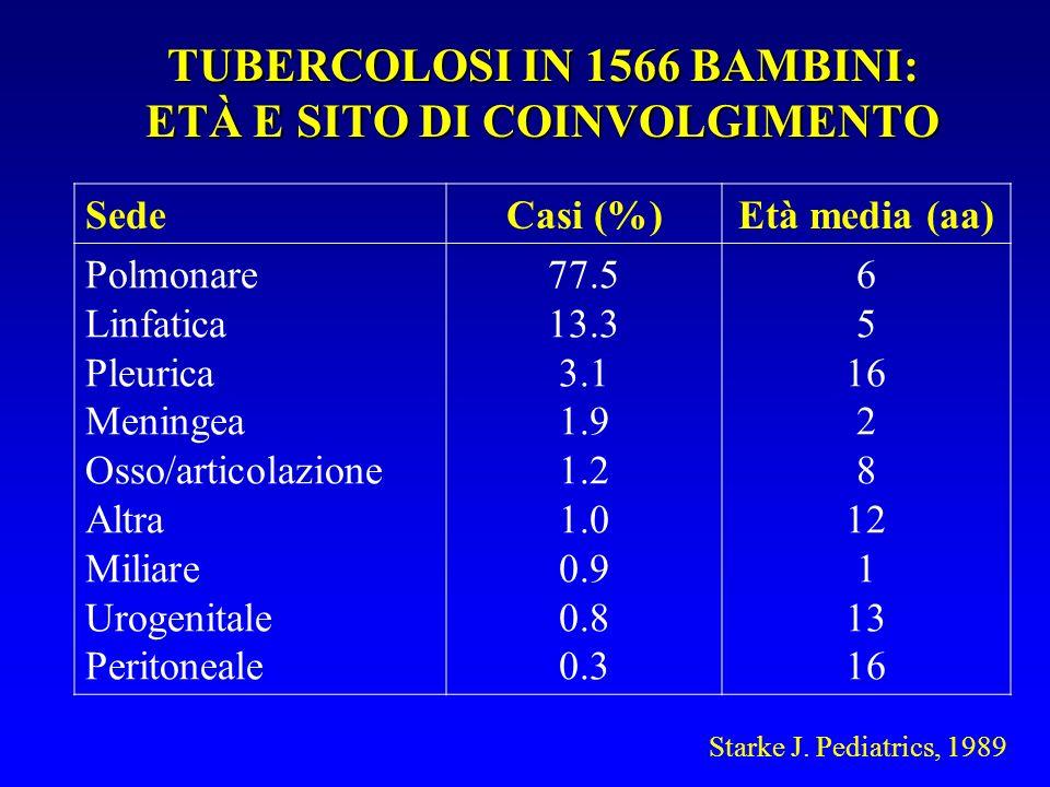 TUBERCOLOSI IN 1566 BAMBINI: ETÀ E SITO DI COINVOLGIMENTO SedeCasi (%)Età media (aa) Polmonare Linfatica Pleurica Meningea Osso/articolazione Altra Miliare Urogenitale Peritoneale 77.5 13.3 3.1 1.9 1.2 1.0 0.9 0.8 0.3 6 5 16 2 8 12 1 13 16 Starke J.