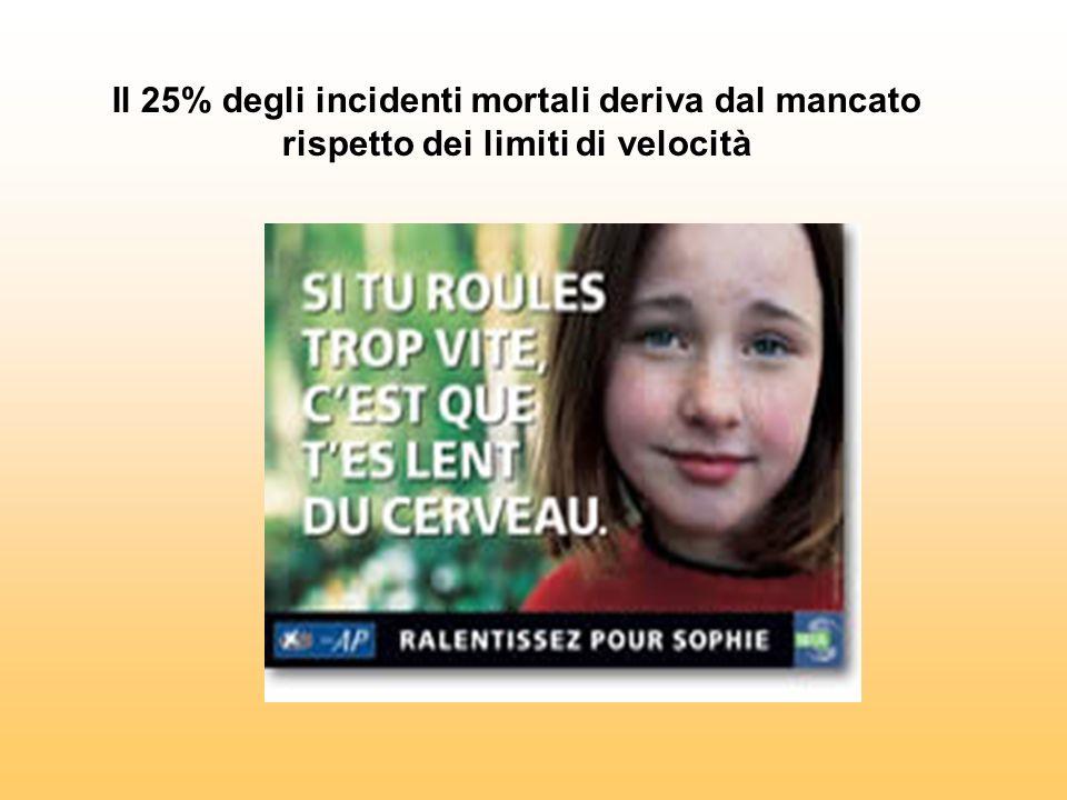 Il 25% degli incidenti mortali deriva dal mancato rispetto dei limiti di velocità