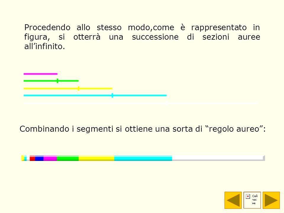Procedendo allo stesso modo,come è rappresentato in figura, si otterrà una successione di sezioni auree allinfinito. Combinando i segmenti si ottiene