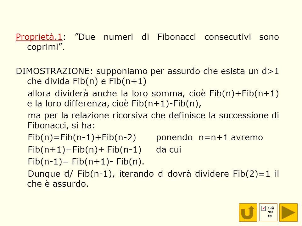 Proprietà.1: Due numeri di Fibonacci consecutivi sono coprimi. DIMOSTRAZIONE: supponiamo per assurdo che esista un d>1 che divida Fib(n) e Fib(n+1) al