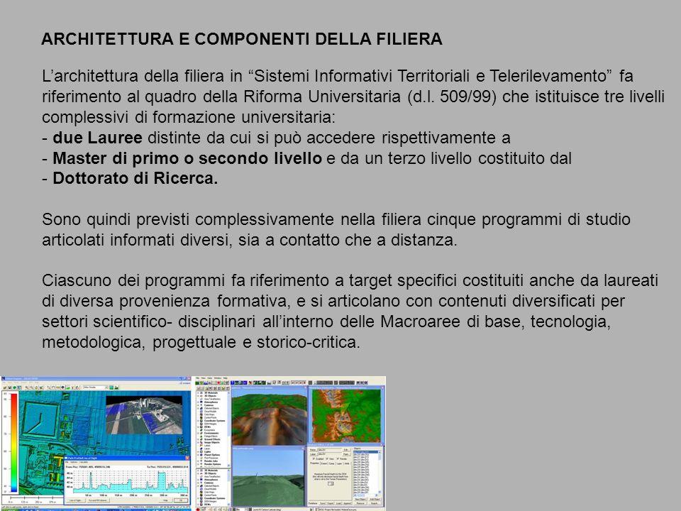 ARCHITETTURA E COMPONENTI DELLA FILIERA Larchitettura della filiera in Sistemi Informativi Territoriali e Telerilevamento fa riferimento al quadro della Riforma Universitaria (d.l.