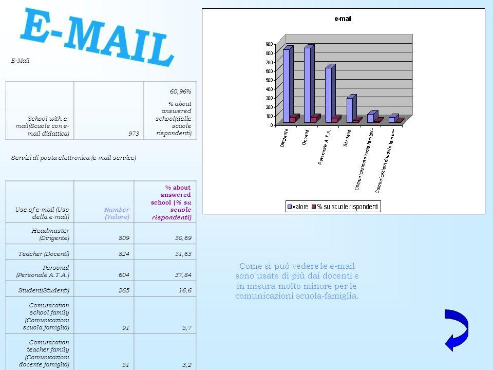 E-Mail School with e- mail(Scuole con e- mail didattica)973 60,96% % about answered school(delle scuole rispondenti) Servizi di posta elettronica (e-mail service) Use of e-mail (Uso della e-mail) Number (Valore) % about answered school ( % su scuole rispondenti) Headmaster (Dirigente)80950,69 Teacher (Docenti)82451,63 Personal (Personale A.T.A.)60437,84 Student(Studenti)26516,6 Comunication school family (Comunicazioni scuola famiglia)915,7 Comunication teacher family (Comunicazioni docente famiglia)513,2 Come si può vedere le e-mail sono usate di più dai docenti e in misura molto minore per le comunicazioni scuola-famiglia.