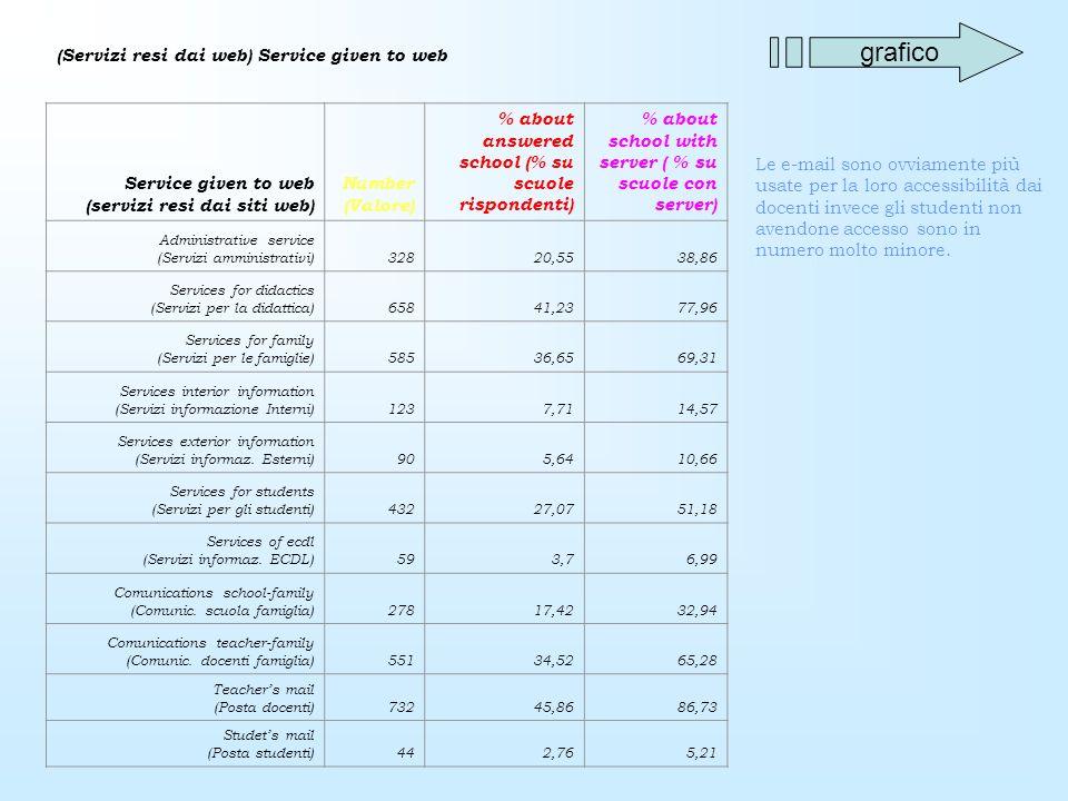 (Servizi resi dai web) Service given to web Service given to web (servizi resi dai siti web) Number (Valore) % about answered school (% su scuole rispondenti) % about school with server ( % su scuole con server) Administrative service (Servizi amministrativi)32820,5538,86 Services for didactics (Servizi per la didattica)65841,2377,96 Services for family (Servizi per le famiglie)58536,6569,31 Services interior information (Servizi informazione Interni)1237,7114,57 Services exterior information (Servizi informaz.