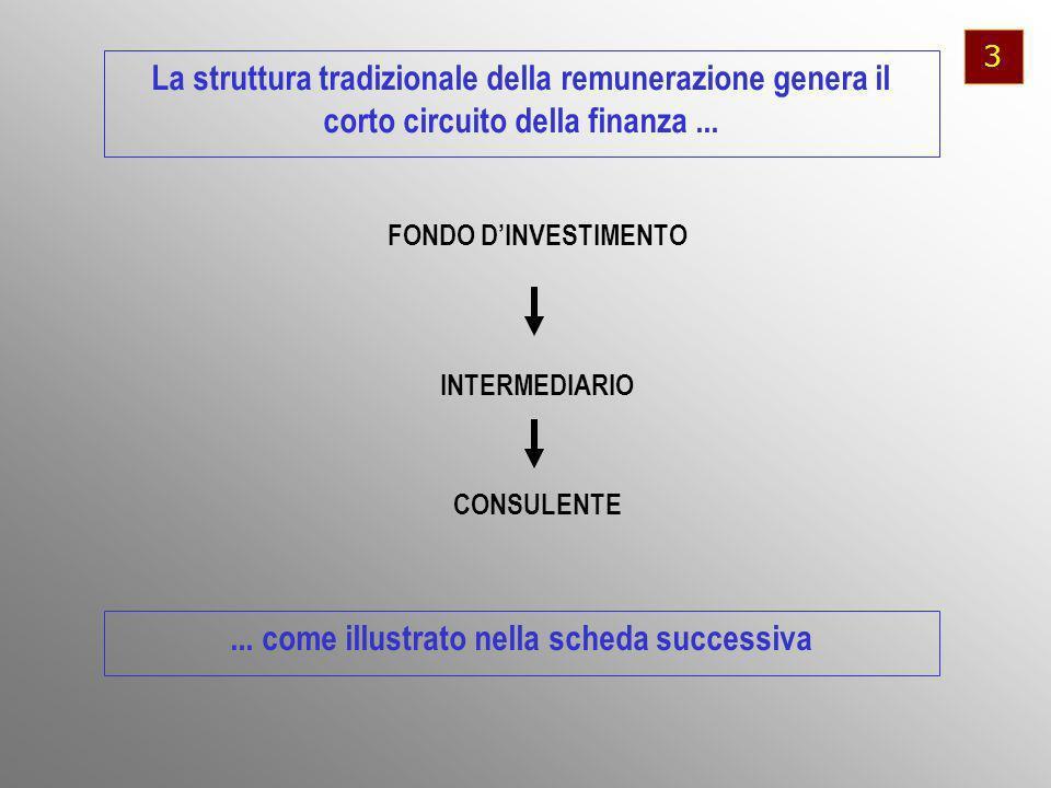 FONDO DINVESTIMENTO La struttura tradizionale della remunerazione genera il corto circuito della finanza...