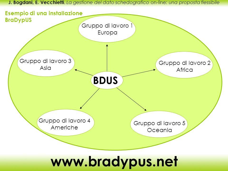 J. Bogdani, E. Vecchietti, La gestione del dato schedografico on-line: una proposta flessibile www.bradypus.net Esempio di una installazione BraDypUS