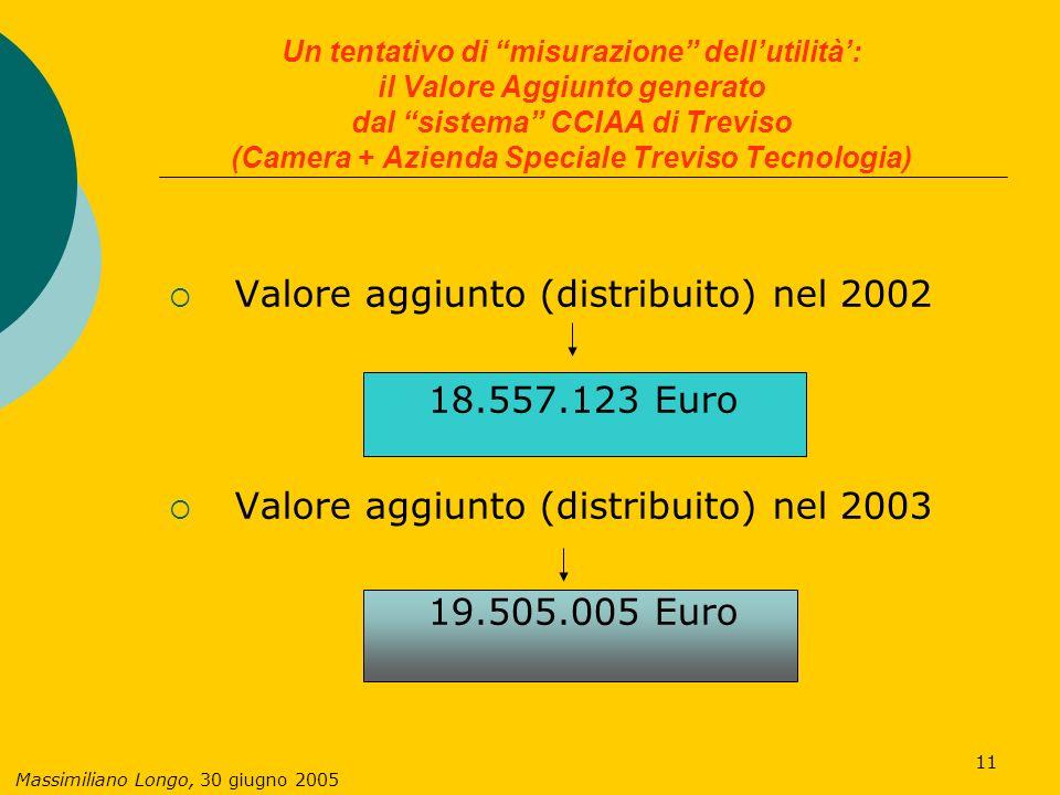 Massimiliano Longo, 30 giugno 2005 11 Un tentativo di misurazione dellutilità: il Valore Aggiunto generato dal sistema CCIAA di Treviso (Camera + Azienda Speciale Treviso Tecnologia) Valore aggiunto (distribuito) nel 2002 18.557.123 Euro Valore aggiunto (distribuito) nel 2003 19.505.005 Euro
