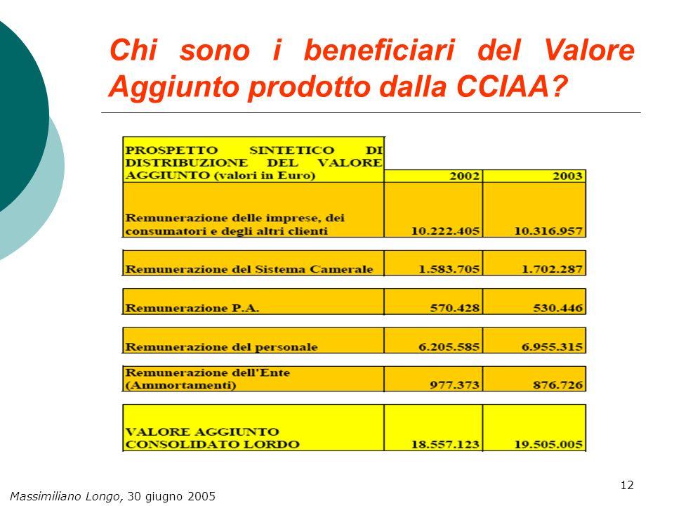 Massimiliano Longo, 30 giugno 2005 12 Chi sono i beneficiari del Valore Aggiunto prodotto dalla CCIAA