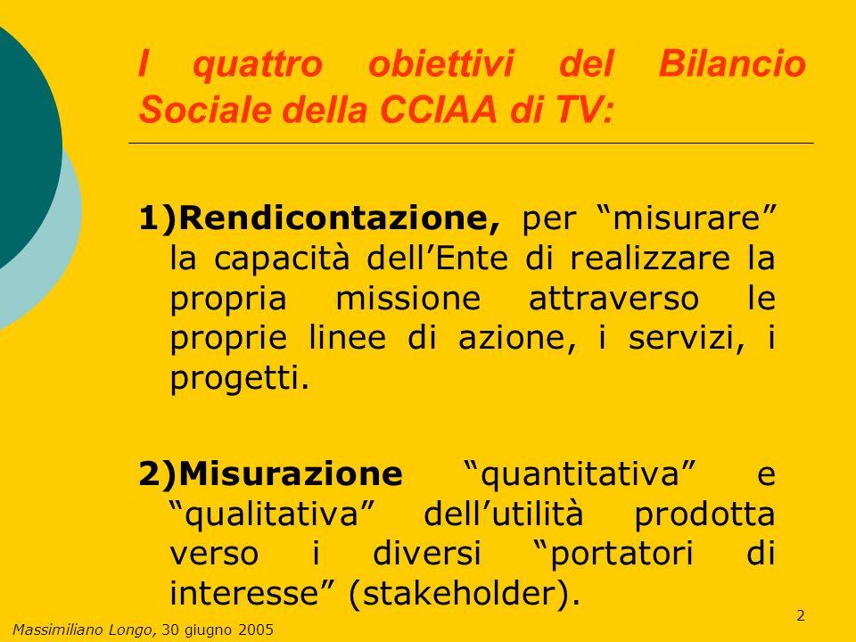 Massimiliano Longo, 30 giugno 2005 3 I quattro obiettivi del Bilancio Sociale della CCIAA di TV (segue): 3)Comunicazione verso lesterno dei risultati raggiunti e verifica della percezione degli stessi.