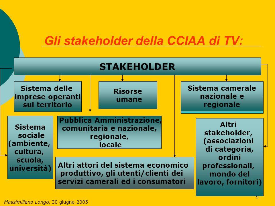 Massimiliano Longo, 30 giugno 2005 6 Descrive cosa si fa/a favore di chi LA MATRICE ATTIVITA/STAKEHOLDER Una visione di insieme degli strumenti con cui la CCIAA cerca di creare utilità per gli stakeholder: