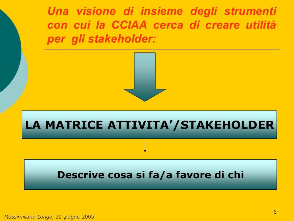 Massimiliano Longo, 30 giugno 2005 17 INVITO La Camera, per il prossimo Bilancio Sociale (2004-2005), chiede un contributo attivo e propositivo ai principali interlocutori.