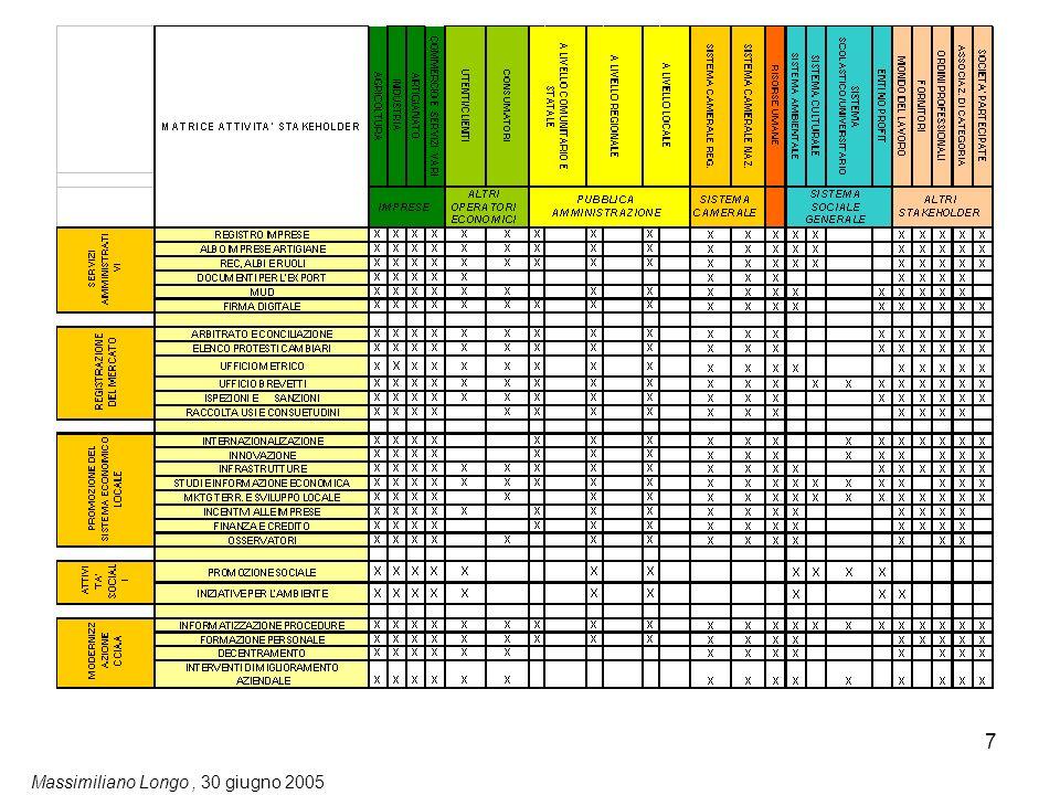 8 La matrice attività/stakeholder una lettura di dettaglio (esempio): SERVIZI AMMINISTRATIVI: a favore di chi.