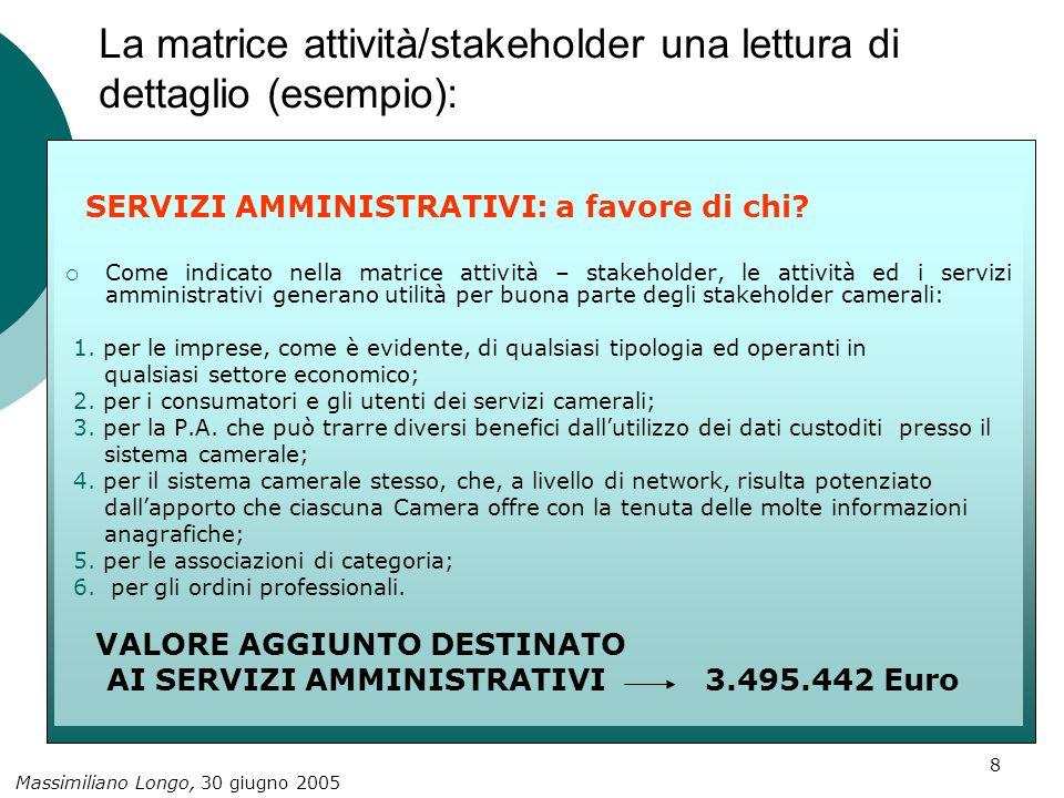 Massimiliano Longo, 30 giugno 2005 9 La matrice attività/stakeholder una lettura di dettaglio (esempio): ATTIVITA DI INTERNAZIONALIZZAZIONE: a favore di chi.
