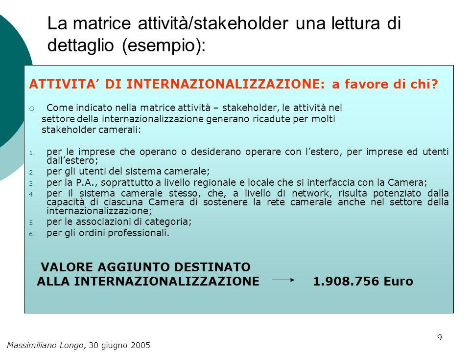 Massimiliano Longo, 30 giugno 2005 10 La matrice attività/stakeholder una lettura di dettaglio (esempio): ATTIVITA DI INNOVAZIONE: a favore di chi.