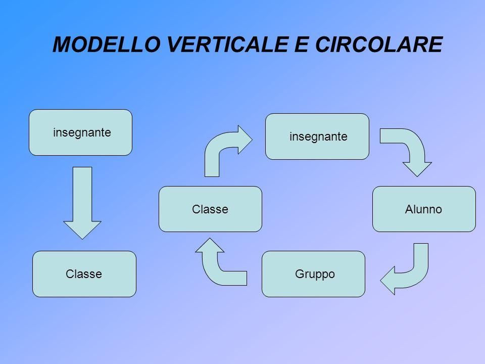insegnante AlunnoClasse Gruppo MODELLO VERTICALE E CIRCOLARE insegnante Classe