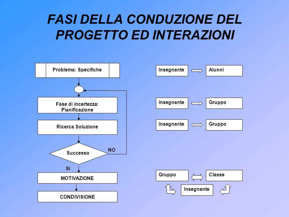 FASI DELLA CONDUZIONE DEL PROGETTO ED INTERAZIONI Problema: Specifiche Fase di incertezza: Pianificazione Successo SI NO Ricerca Soluzione MOTIVAZIONE