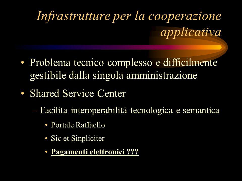 Infrastrutture per la cooperazione applicativa Problema tecnico complesso e difficilmente gestibile dalla singola amministrazione Shared Service Center –Facilita interoperabilità tecnologica e semantica Portale Raffaello Sic et Sinpliciter Pagamenti elettronici