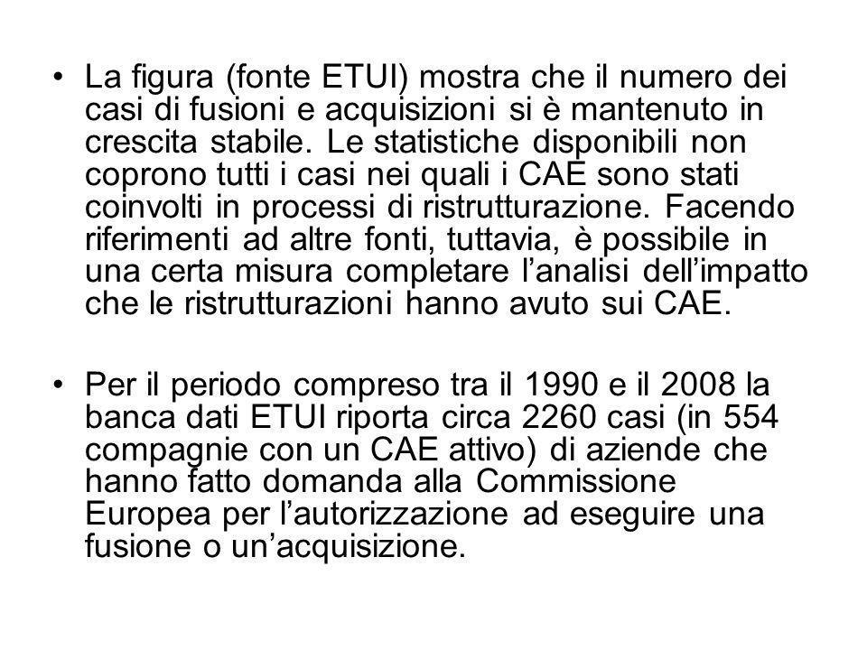 La figura (fonte ETUI) mostra che il numero dei casi di fusioni e acquisizioni si è mantenuto in crescita stabile. Le statistiche disponibili non copr