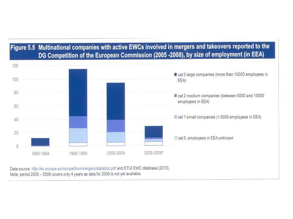 La figura ci mostra come gran parte dei casi analizzati coinvolge aziende multinazionali con circa 10.000 lavoratori nello Spazio Economico Europeo (EEA) (296 imprese ovvero il 53,4% del totale delle aziende in 1647 procedimenti di fusione o acquisizione).