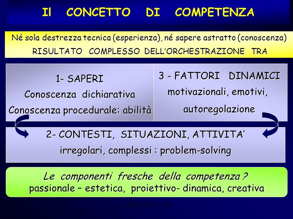 Lerida Cisotto, 2008 3 - FATTORI DINAMICI motivazionali, emotivi, autoregolazione 1- SAPERI Conoscenza dichiarativa Conoscenza procedurale: abilità Né