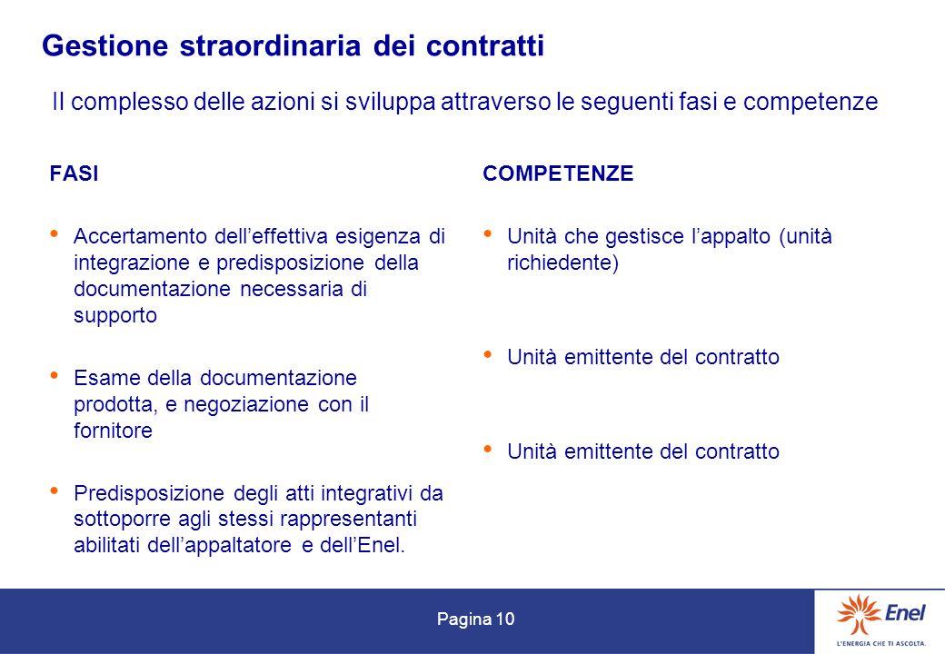 Pagina 10 Gestione straordinaria dei contratti FASI Accertamento delleffettiva esigenza di integrazione e predisposizione della documentazione necessa