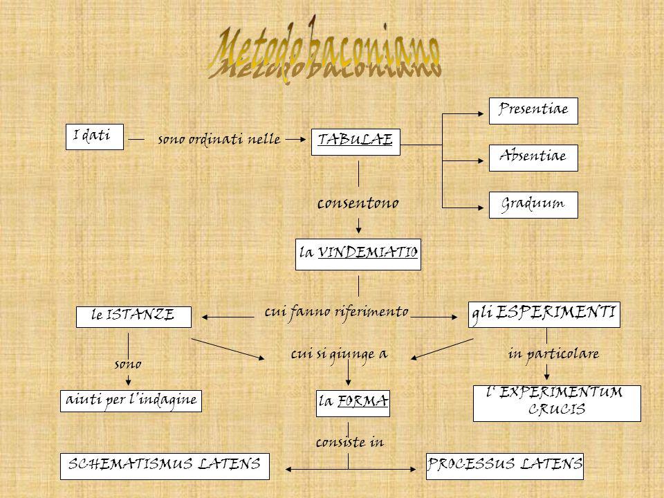Il metodo induttivo baconiano, (procedimento che va dal particolare alluniversale) prende le mosse dallesperienza, ordinata e rielaborata in modo rigoroso.