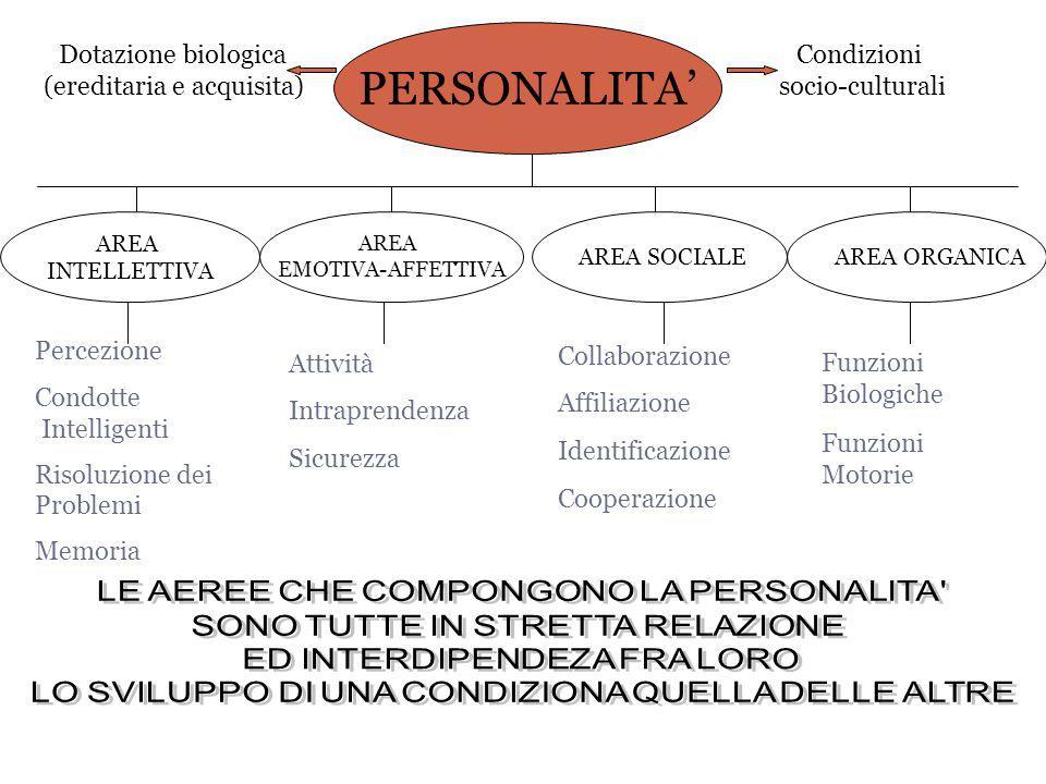 PERSONALITA Dotazione biologica (ereditaria e acquisita) Condizioni socio-culturali AREA INTELLETTIVA AREA ORGANICAAREA SOCIALE AREA EMOTIVA-AFFETTIVA