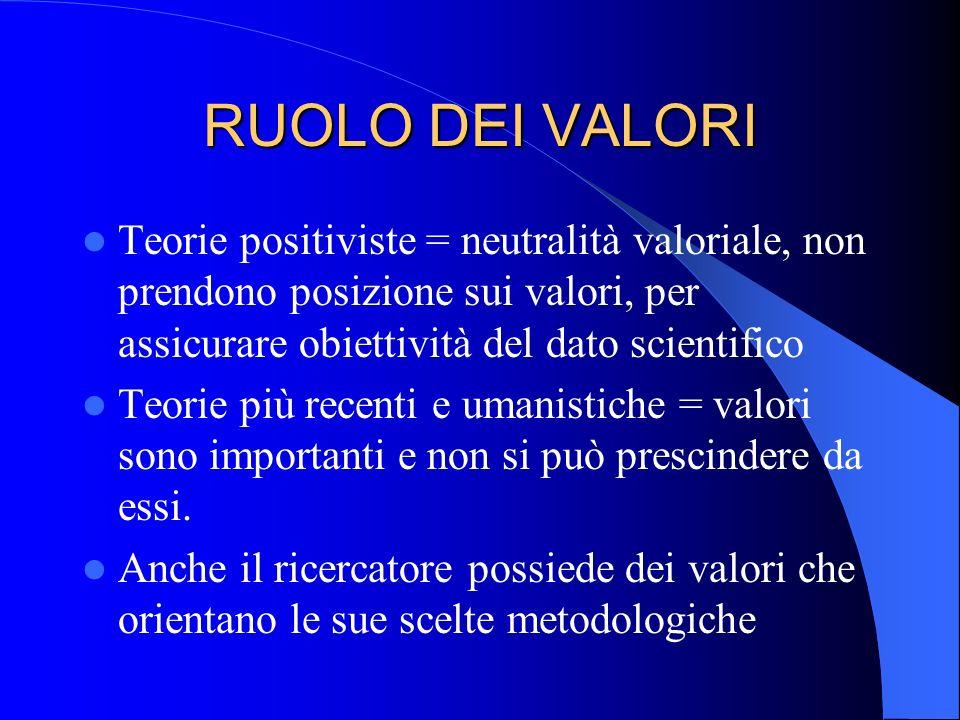 RUOLO DEI VALORI Teorie positiviste = neutralità valoriale, non prendono posizione sui valori, per assicurare obiettività del dato scientifico Teorie più recenti e umanistiche = valori sono importanti e non si può prescindere da essi.