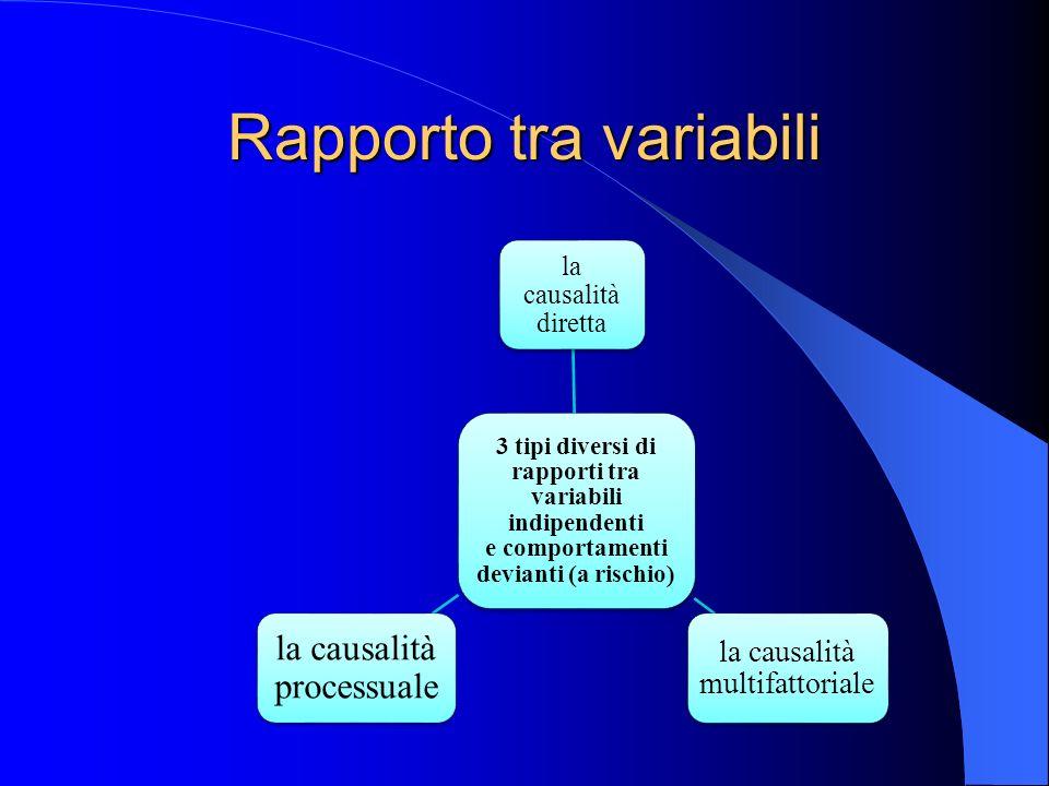 Rapporto tra variabili 3 tipi diversi di rapporti tra variabili indipendenti e comportamenti devianti (a rischio) la causalità diretta la causalità multifattoriale la causalità processuale