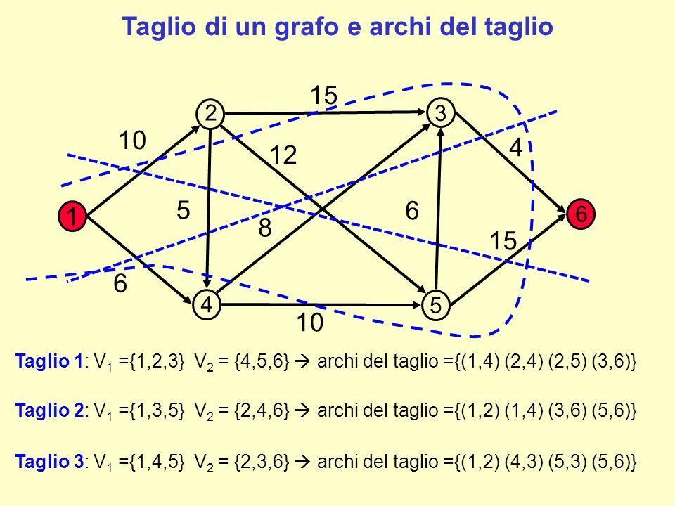 1 10 15 4 6 8 12 5 6 10 2 3 4 5 6 Dato il taglio (V 1, V 2 ) la capacità del taglio è pari alla somma delle capacità degli archi del taglio.