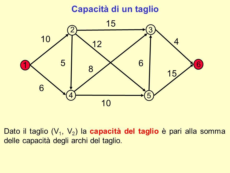 1 10 15 4 6 8 12 5 6 10 Taglio 3: V 1 ={1,4,5} V 2 = {2,3,6} archi del taglio ={(1,2) (4,3) (5,3) (5,6)} Capacità = 10 + 8 + 6 + 15 = 39 2 3 4 5 6 Taglio 2: V 1 ={1,3,5} V 2 = {2,4,6} archi del taglio ={(1,2) (1,4) (3,6) (5,6)} Capacità = 10 + 6 + 4 + 15 = 35 Taglio 1: V 1 ={1,2,3} V 2 = {4,5,6} archi del taglio ={(1,4) (2,4) (2,5) (3,6)} Capacità = 6 + 5 + 12 + 4 =27 Capacità di un taglio