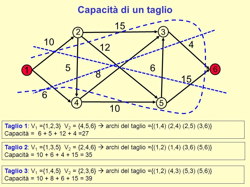 Proprietà 1: Il valore di un qualunque flusso ammissibile è minore o uguale alla capacità di un qualunque taglio.