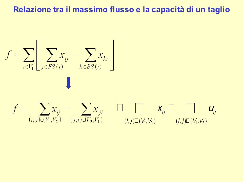 La capacità di un taglio mi fornisce un limite superiore al valore del flusso f che posso spedire dalla sorgente al pozzo Se ho un flusso ammissibile di valore f e riesco a trovare un taglio la cui capacità è uguale ad f allora posso concludere che il flusso che ho trovato è massimo Teorema (Max Flow- Min Cut) Il flusso massimo che può essere spedito dalla sorgente al pozzo su un grafo orientato G è uguale alla capacità del taglio minimo di G.