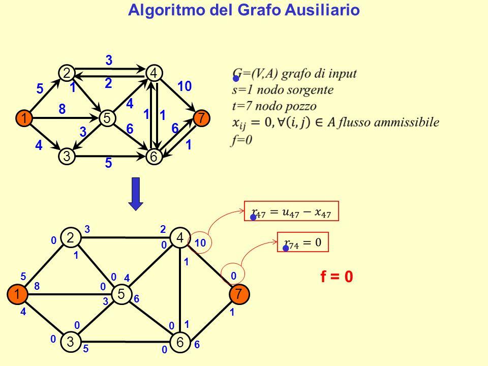157 2 4 3 6 5 8 4 5 0 6 4 10 6 1 3 2 1 1 0 0 0 0 3 0 0 0 0 P = 1-5-4-7 =4f = 4 157 2 4 3 6 5 4 4 5 0 6 0 6 6 1 3 2 1 1 4 0 0 4 3 4 0 0 0 P = 1-2-4-7 =3f = f+ = 7 Un path aumentante è un path da s a t sul grafo ausiliario.