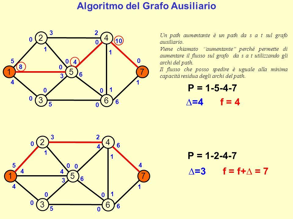 157 2 4 3 6 5 4 4 5 0 6 0 6 6 1 3 2 1 1 4 0 0 4 3 4 0 0 0 P = 1-2-4-7 =3f = f+ = 7 157 2 4 3 6 2 4 4 5 0 6 0 3 6 1 0 5 1 1 7 0 3 4 3 4 0 0 0 P = 1-3-6-7 =4f = f+ = 11 1 1 Algoritmo del Grafo Ausiliario