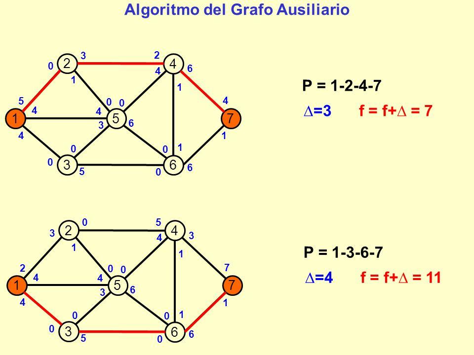 157 2 4 3 6 2 4 4 5 0 6 0 3 6 1 0 5 1 1 7 0 3 4 3 4 0 0 0 P = 1-3-6-7 =4f = f+ = 11 157 2 4 3 6 2 4 0 1 0 6 0 3 2 5 0 5 1 1 7 4 3 4 3 4 0 0 P = 1-5-6-7 =2f = f+ = 13 4 1 1 Algoritmo del Grafo Ausiliario