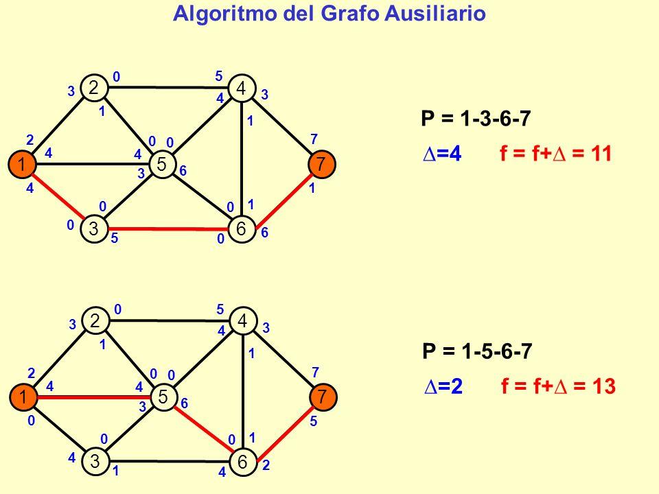 157 2 4 3 6 2 4 0 1 0 6 0 3 2 5 0 5 1 1 7 4 3 4 3 4 0 0 P = 1-5-6-7 =2f = f+ = 13 4 157 2 4 3 6 2 2 0 1 0 4 0 3 0 7 0 5 1 1 7 4 3 6 3 4 0 2 P = 1-5-6-4-7 =1f = f+ = 14 4 1 1 Algoritmo del Grafo Ausiliario