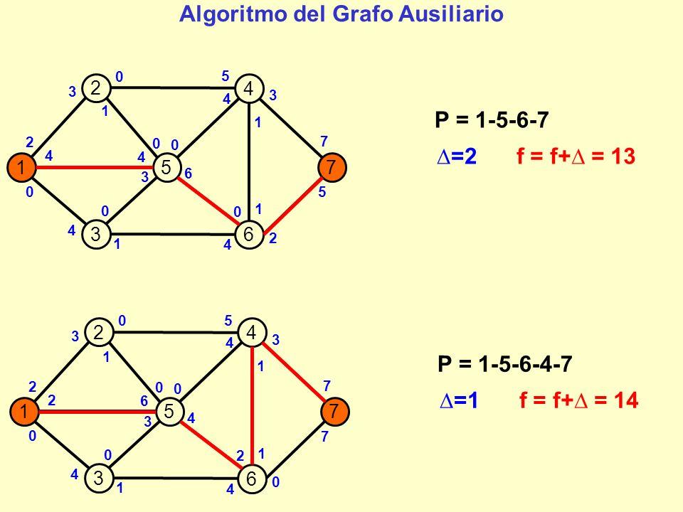 157 2 4 3 6 2 2 0 1 0 4 0 3 0 7 0 5 1 1 7 4 3 6 3 4 0 2 P = 1-5-6-4-7 =1f = f+ = 14 4 157 2 4 3 6 2 1 0 1 0 3 0 2 0 7 0 5 0 2 8 4 3 7 3 4 0 3 4 Non riesco ad individuare un cammino aumentante Il flusso che ho individuato è ottimo 1 1 Algoritmo del Grafo Ausiliario
